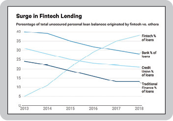 surge-in-lending