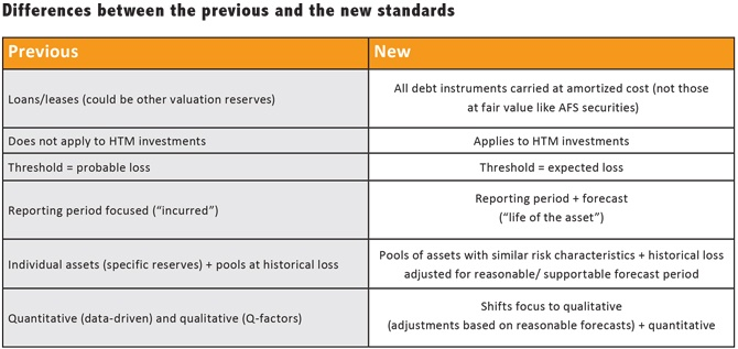 How-Community-Banks-Can-Prepare-for-CECL-Changes-chart